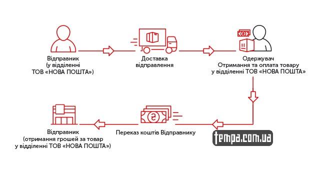 украина хайп одежда снепбеки snapback нова пошта новая почта